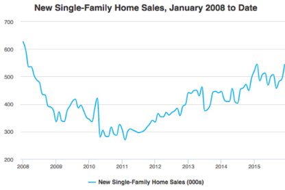 New Home Sales Rise 14.5% in 2015, Metrostudy Predicts Continued Growth in Spring