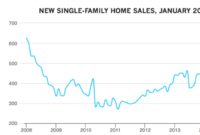 April New Home Sales Rise to Eight-Year High
