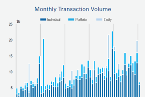 RCA: Transaction Volume Falls Back in January