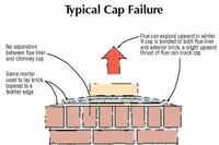 Preventing Chimney Cap Failure