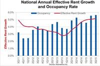 Axio: Strongest Apartment Market in 9 Years
