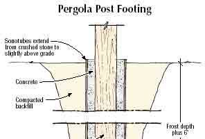 Preventing Frost Action on Structural Posts