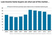 The Market's Low-End Buyers Are Nowhere