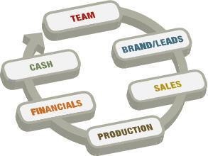 To work smart, you must understand how your business works. This diagram shows the complete cycle, founded on a strong team.