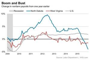 North Dakota and West Virginia are the states getting hit hardest in net jobs losses.