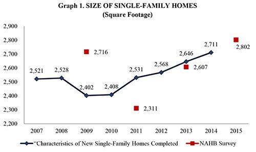 A plot line shows the difference between Census Bureau data on home sizes vs. NAHB survey respondents.