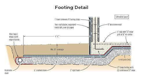 Frost protected shallow garage slab jlc online for Slab on grade foundation cost