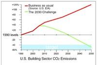 Steps toward carbon neutrality