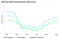 S&P Case-Shiller: 16 of 20 Cities Saw Price Appreciation in April