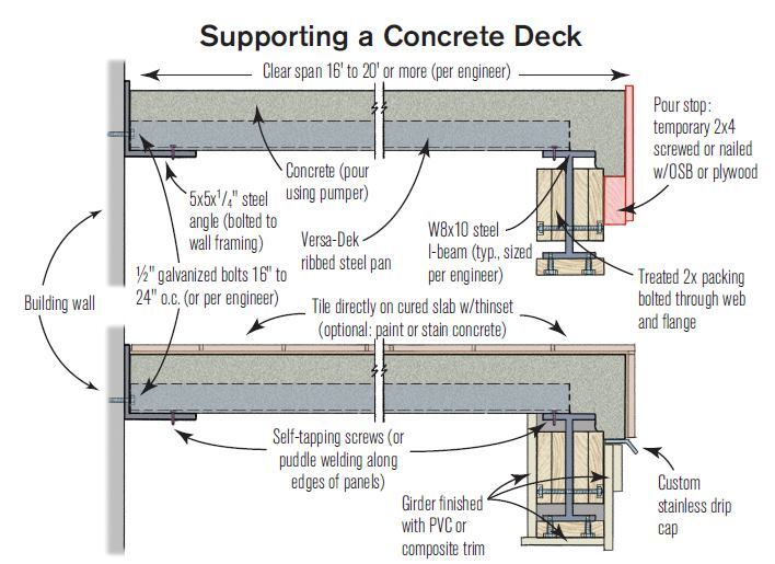 Concrete Decks For Coastal Homes Professional Deck Builder Hardscape Structure Building