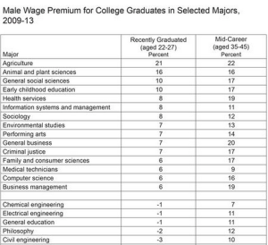 data on male wage premiums just after graduating and later in careers.