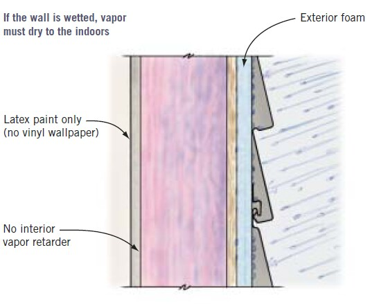 It's inevitable that walls will get wet at some point — either during construction, from wind-driven rain, from a leak or a flood, or from elevated humidity levels. For this reason, all walls must be able to dry. With foam on the exterior, the only place to dry is to the inside, so it's critical that no poly vapor retarder or vinyl wallpaper be installed on the interior and that the wall be painted with a breathable latex paint.