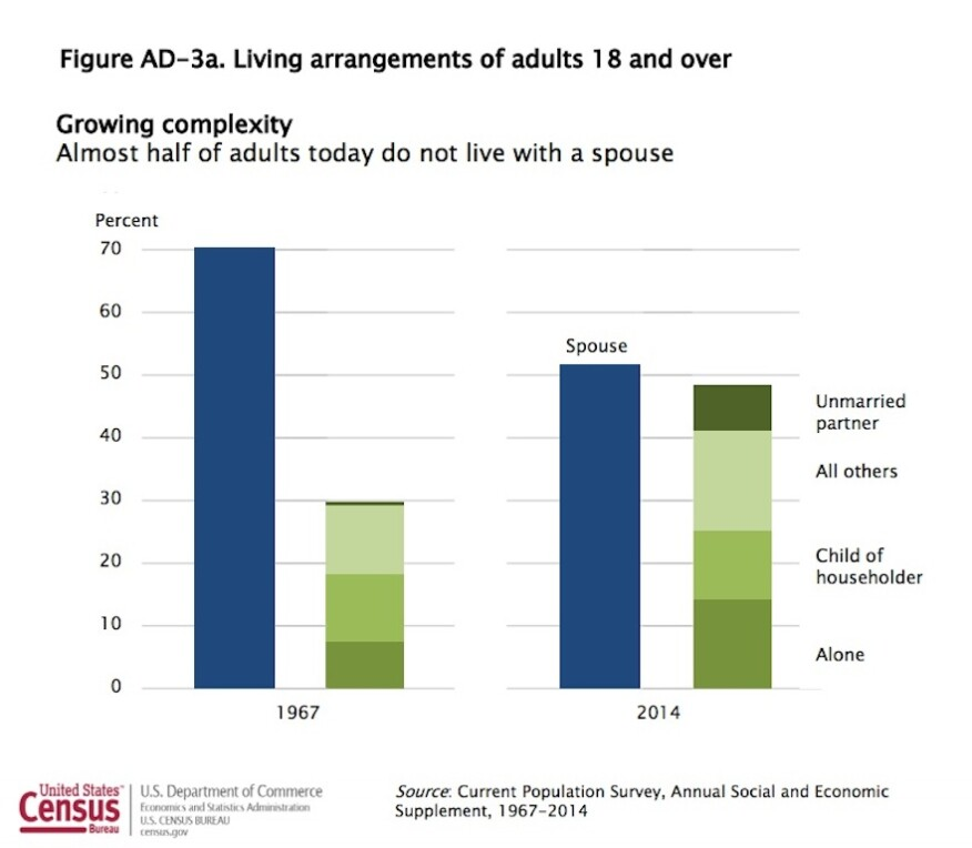 Census data on adult living arrangements show that almost half of adults in 2014 do not live with a spouse.