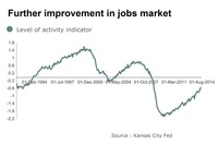 Jobs Conditions Index Gains