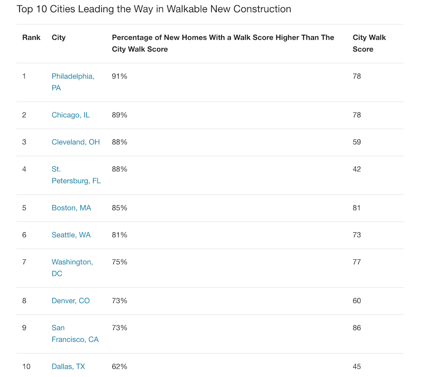 Walk Score: Top 10 most-walkable new residential construction markets