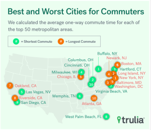 Trulia's heat-map for best and worst cities for commuters.