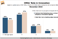 3 in 4 Enterprise-Level CMOs Believe That Marketing Has a Critical Role in Innovation