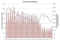 Custom Home Market Shows New Mojo
