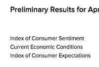 Consumer Sentiment Stays on a Roll