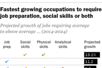 Future of the Job Force: Jobs Requiring Preparation and Social Skill