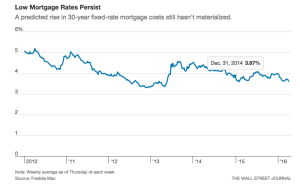 mortgage interest rate trends from Freddie Mac