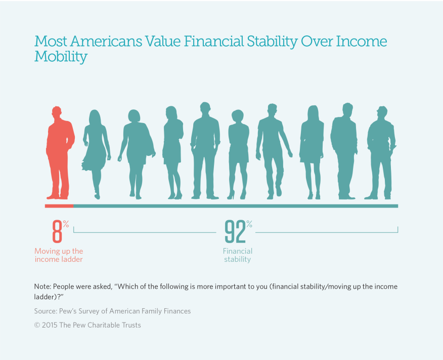 Pew Charitable Trusts data on the American Dream