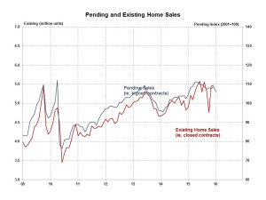 NAHB analysis of the NAR's pending home sales data.