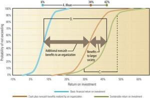 The sustainability S-curve, where A compares financial return on investment (FROI) to sustainable return on investment (SROI), B evaluates noncash benefits, and C identifies the most likely range of values, for which there's an 80% chance that the actual result will lie between the two points. Source: HDR Engineering Inc.