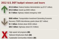 2012 U.S. DOT budget approved, but Congress still hashing out funding