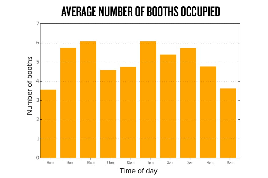 The utilization rate of phone booths is one variable that can be tracked through occupancy sensors.