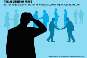 Home Builders' M&A Wave