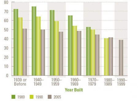 Remodeling Improves Efficiency of Existing Homes: Energy consumption per square foot (Thousand Btus) In 1980, occupants of a typical 1960s home used 65 Btus of energy per square foot. By 2005, their usage was 25% lower. Homes built in the 1950s or earlier show even greater efficiency improvements over time. Some of these savings result from removing older, wasteful homes from stock, and from households changing to energy-conserving behaviors. The bulk of the efficiency gains likely arise from retrofitting older homes and their systems.