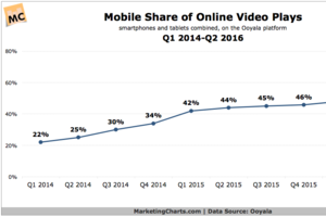 Mobile Overtakes Desktops in Online Video Plays