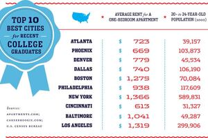 Top Cities for College Grads