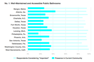 Four Public Works Amenities Baby Boomers Demand
