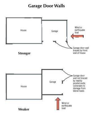Strengthening garage door walls jlc online framing Wind code garage doors