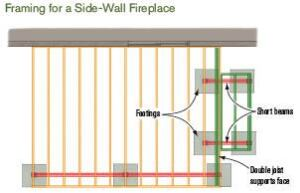 Figure 3. Side-wall fireplaces take up little floor space and can hide the view of the neighbor's yard.