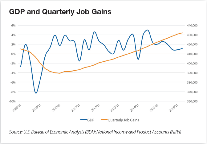 GDP and Quarterly Job Gains - Yardi Matrix National Multifamily Outlook Fall 2016