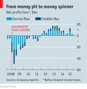Fannie Mae and Freddie Mac performance since moving into conservatorship of the U.S. Treasury.