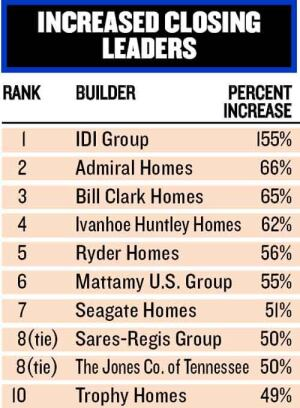 BREAKTHROUGH YEAR: Six of the top 10 companies that made the biggest closings jumps are new to our list this year, and Mattamy U.S. Group's growth propelled it far enough up the chart that it nearly made the BUILDER 100.