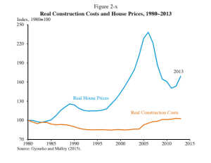 Data shows the real cost of construction rising.