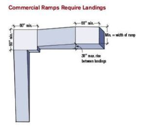 Figure 1. Commercial-use ramps have more stringent requirements than residential ones. To start with, their landings must be larger. Intermediate landings must be at least as wide as the ramp and at least 60 inches long. Landings at turns must be at least 60 inches square.