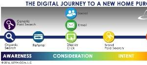 Digital Marketing 102: Creating Awareness
