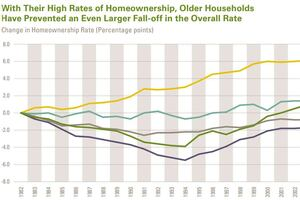 Good and Bad for Remodelers in Latest Joint Center Housing Report