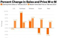 Latest Existing Home Sales Stats a Case of Less Is Better