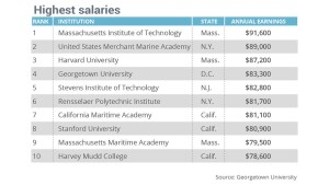 Colleges ranked by grads' salaries