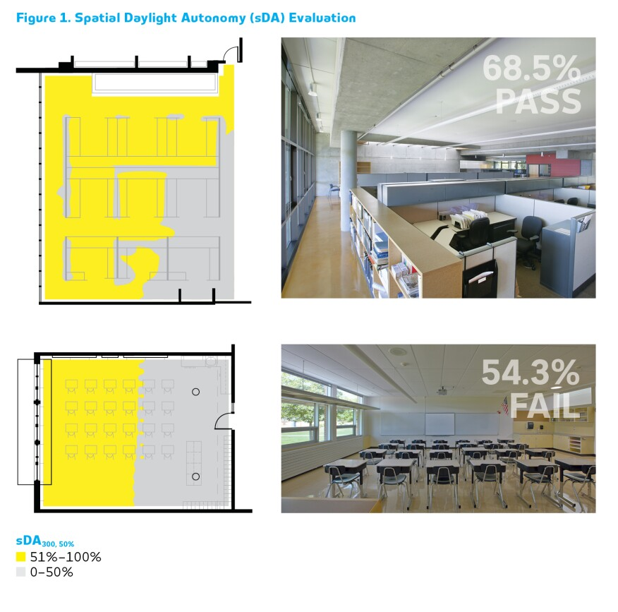 """Lighting designers can use sDA values to compare different spaces on equivalent daylighting terms. Based on simulations using LM-83's methodology, 68.5 percent of the office (top) achieves a minimum of 300 lux for half of the analysis hours, while only 54.3 percent of the classroom (bottom) does. Thus the office would have daylighting that is """"nominally accepted"""" by users, while the classroom would fail the daylight sufficiency criteria by missing the 55-percent sDA mark."""