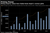 Home Depot's Tepid Sales Forecast Signals Homeowner Caution