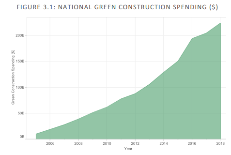 The	growth	in	green	construction	spending	is	currently	outpacing	non-green	construction	