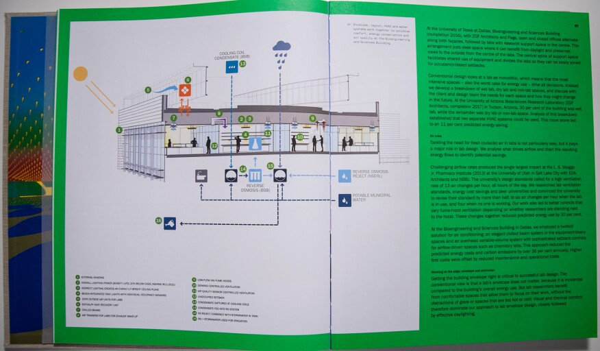 The chapter on laboratories features this diagram illustrating how the envelope, layout, HVAC, and water systems work together in the Bioengineering and Sciences Building at the University of Texas at Dallas.
